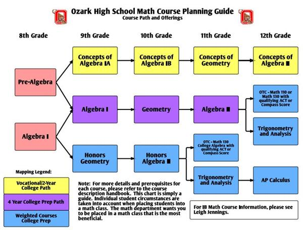 Ozark High Math Course Planning Guide