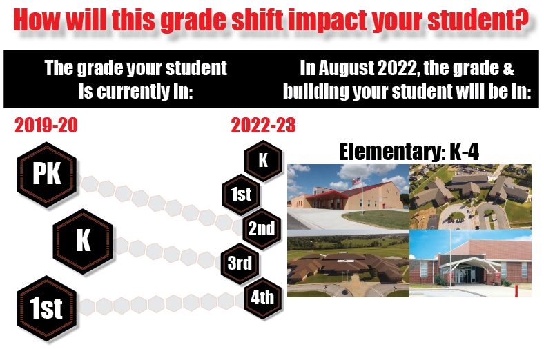 How will this grade shift impact your student? graphic