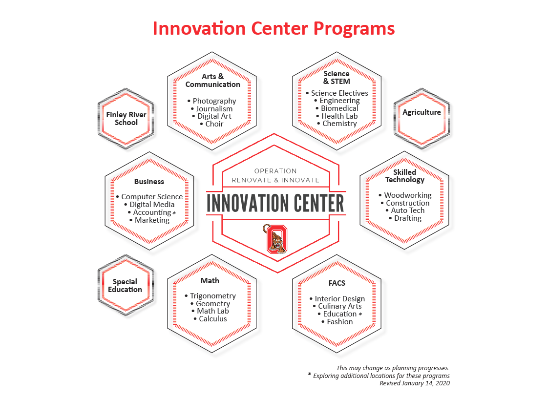 Innovation Center Programs